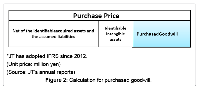 goodwill impairment test calculation example