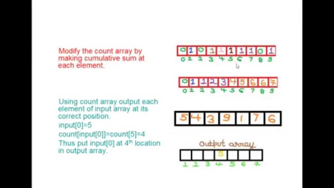 counting sort algorithm with example pdf