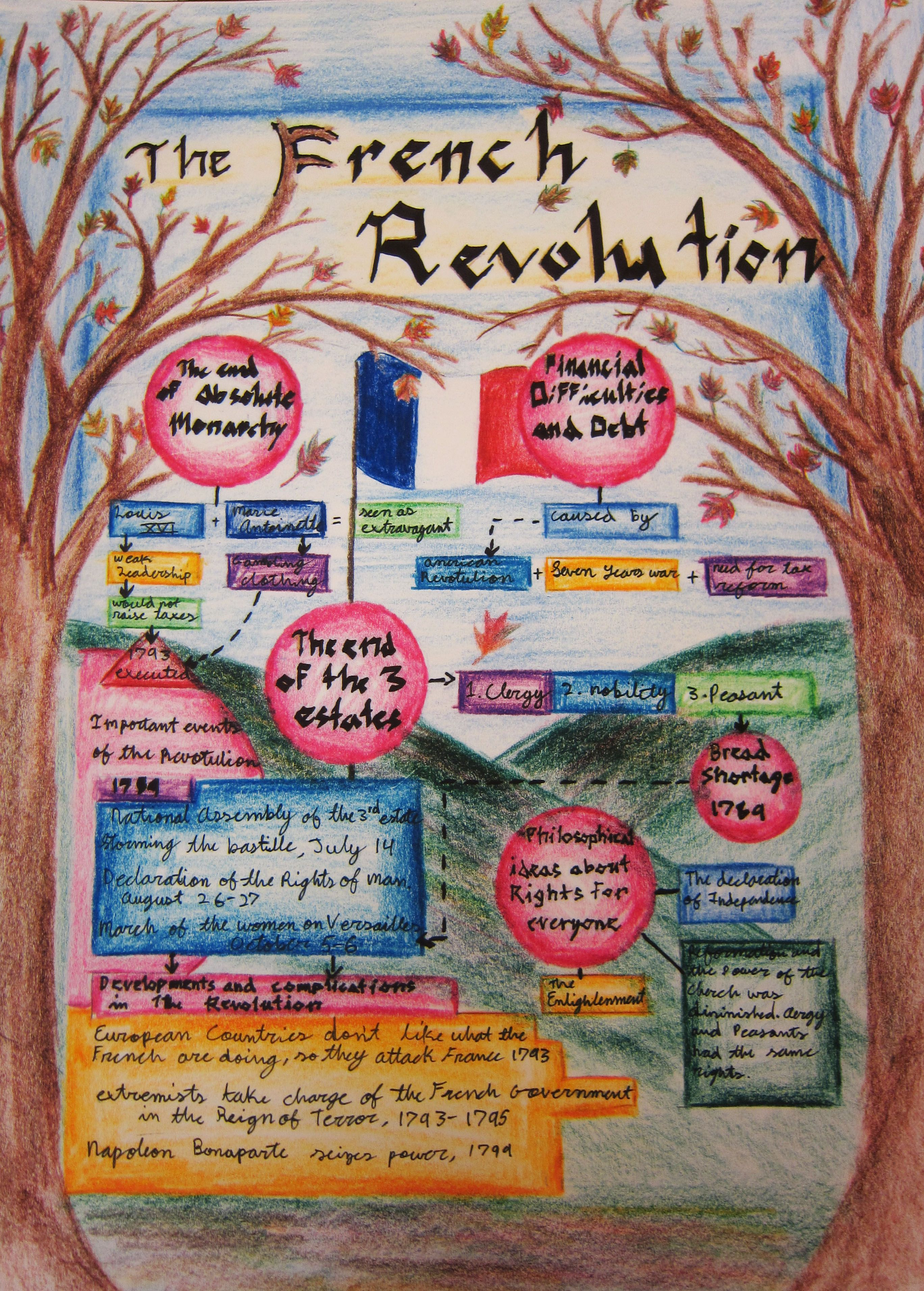 newspaper student example french revolution