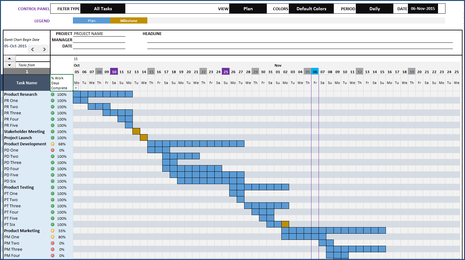 gantt chart example with explanation