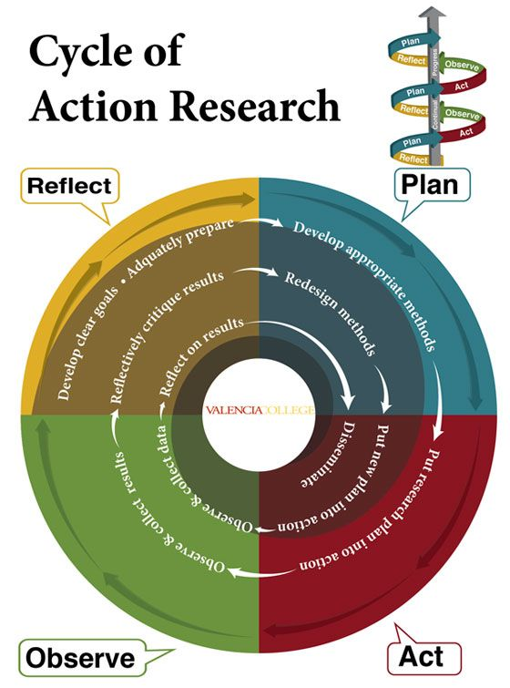 example of classroom based action research