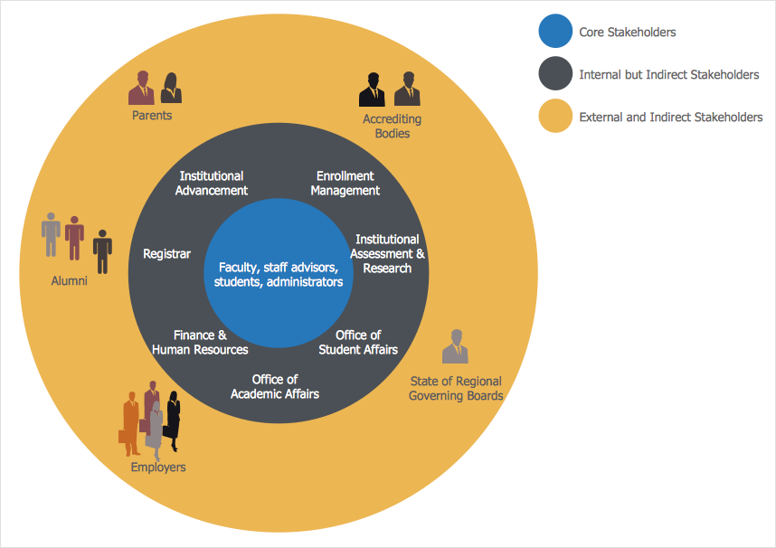 stakeholder relationship management acca per example
