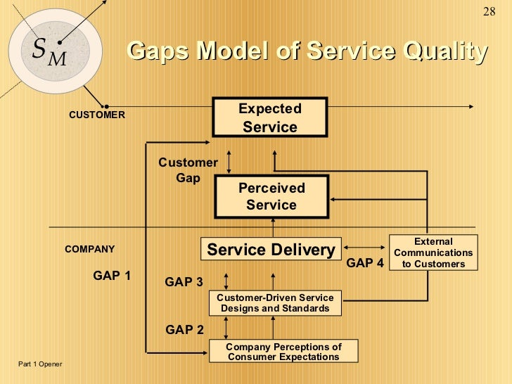 service gap model with example