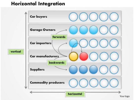 which company is an example of a vertical integration structure