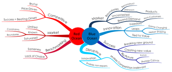 red shift and blue shift water example