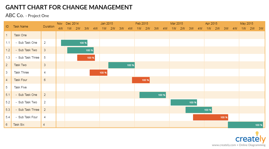 change management flow chart example