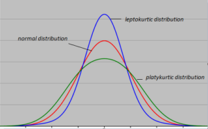 a common example of a platykurtic distribution