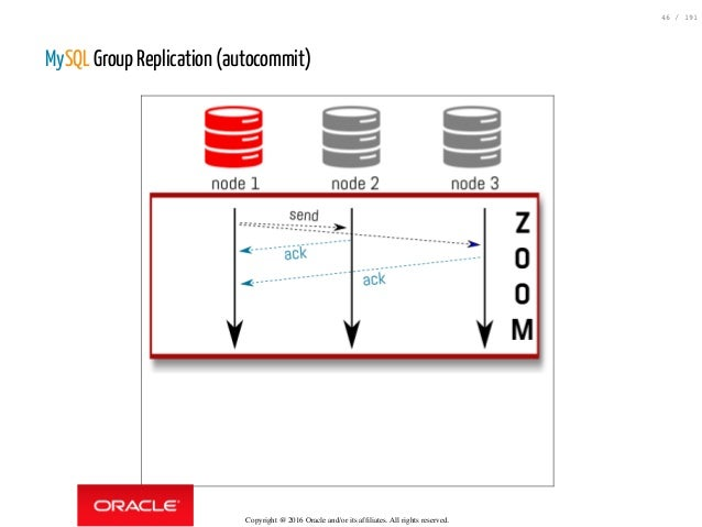 mysql group by example with count
