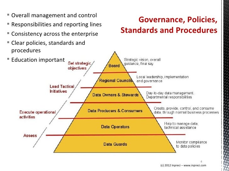 data governance policy financial services example