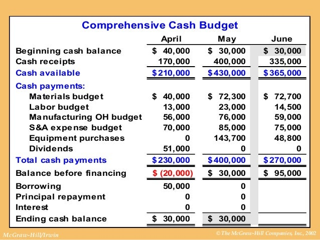 how to prepare a cash budget example