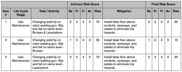 slips and trips risk assessment example