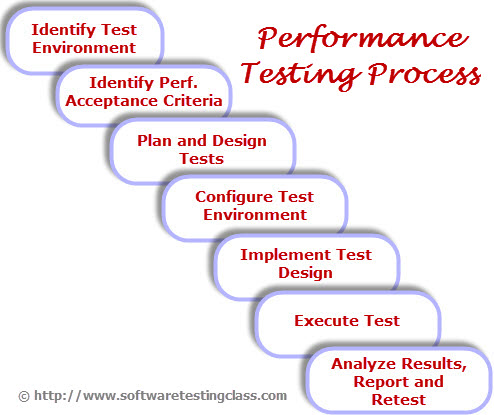 performance testing in software testing with example