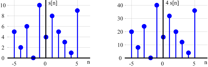time scaling and shifting example