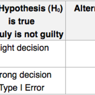 give an example of a hypothesis