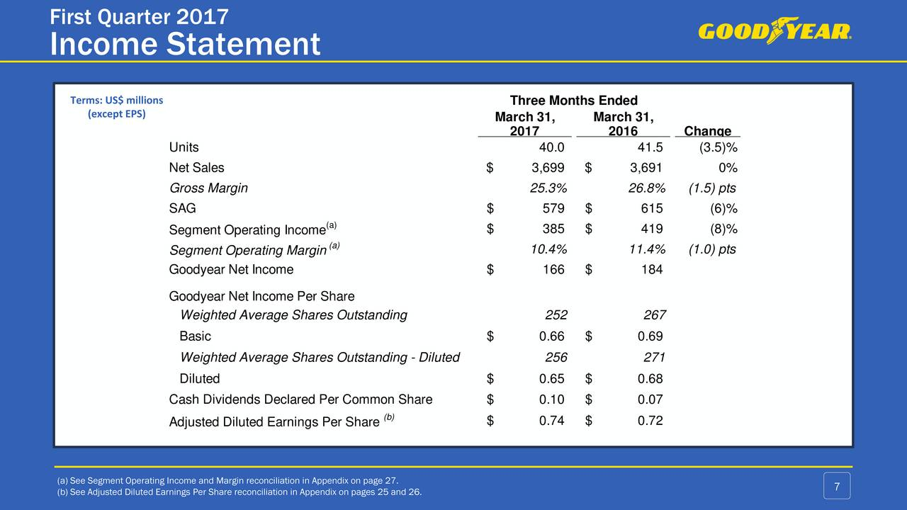 diluted earnings per share example problem
