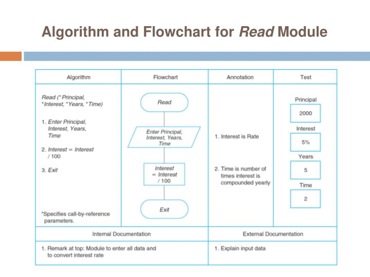 flowchart and algorithm example problems