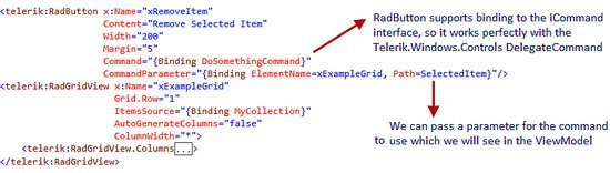 routed events in wpf example