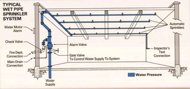 water sprinklers are an example of