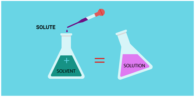 what is an example of a solution in science